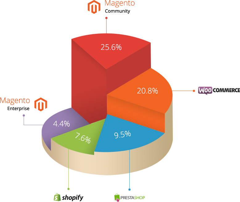 Magento-is-most-popular-ecommerce-platform